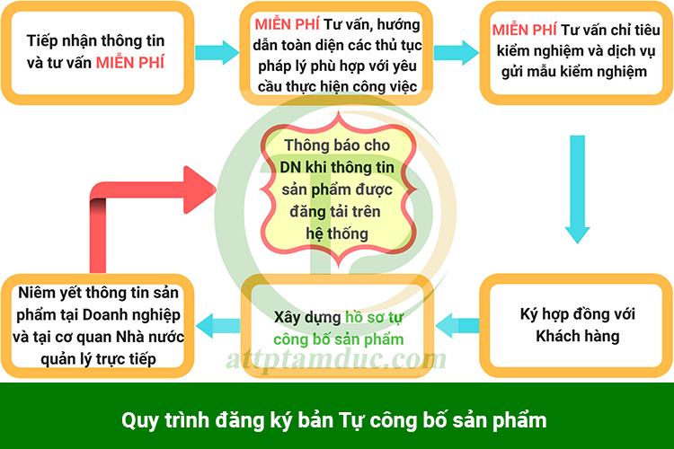 quy-trinh-dich-vu-dang-ky-tu-cong-bo-phu-gia-thuc-pham
