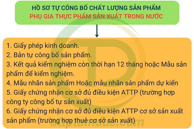 ho-so-tu-cong-bo-chat-luong-phu-gia-thuc-pham-enzym