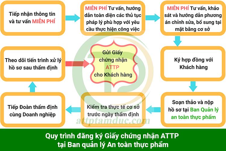quy-trinh-dang-ky-giay-chung-nhan-attp-cho-co-so-san-xuat-ca-phe